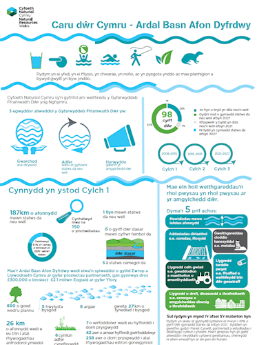 Final Cymru Dee River Basin District Infographic  A4