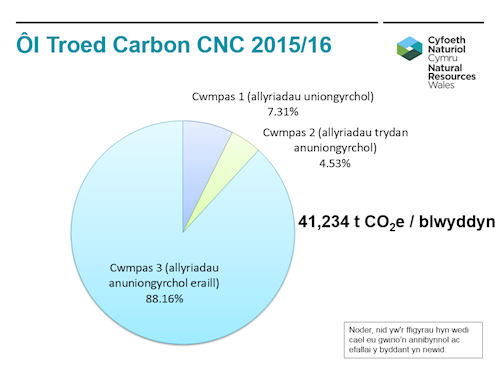 NRW carbon footprint 2015 - 16